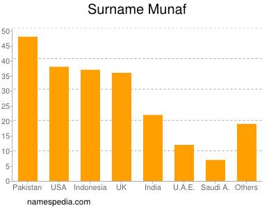 Surname Munaf