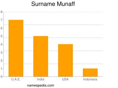 Surname Munaff
