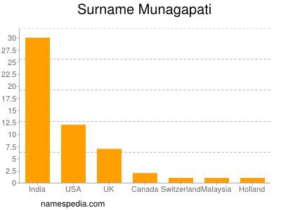 Surname Munagapati