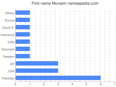 Given name Munaim