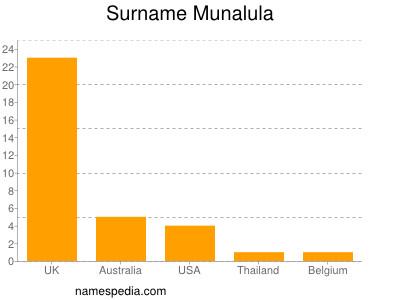 Surname Munalula