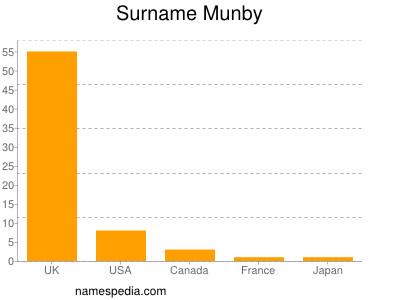 Surname Munby