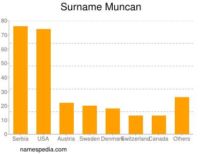 Surname Muncan