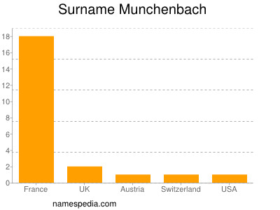 Surname Munchenbach
