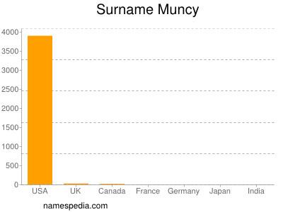 Surname Muncy