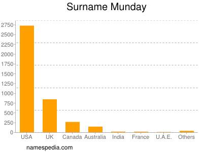 Surname Munday