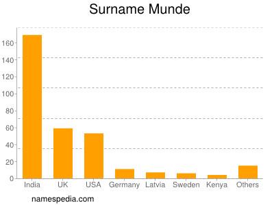 Surname Munde
