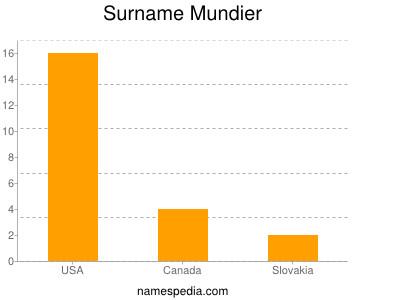 Surname Mundier