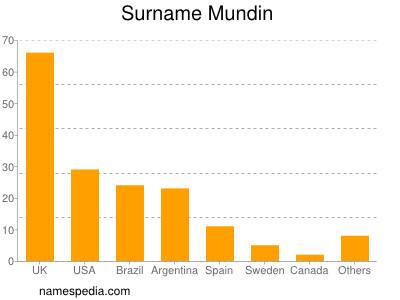 Surname Mundin