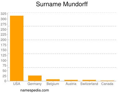 Surname Mundorff