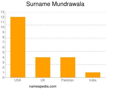 Surname Mundrawala
