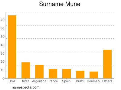Surname Mune