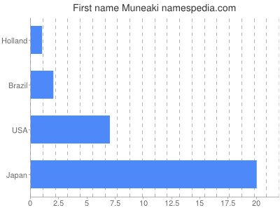Given name Muneaki