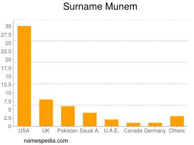 Surname Munem