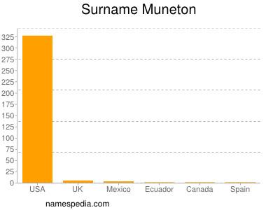 Surname Muneton