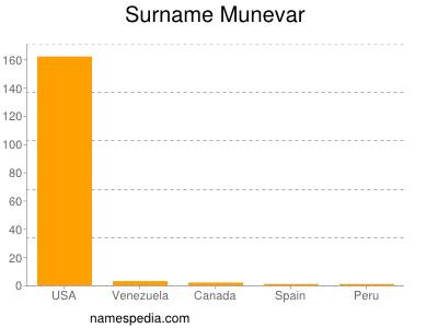 Surname Munevar