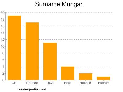 Surname Mungar