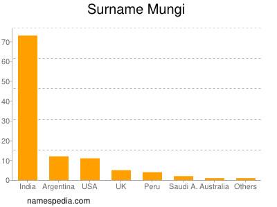 Surname Mungi