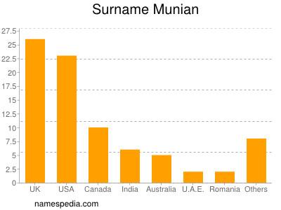 Surname Munian