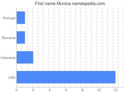 Given name Munica
