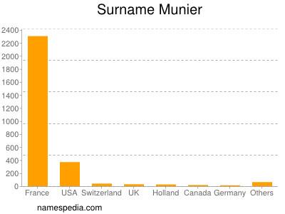 Surname Munier