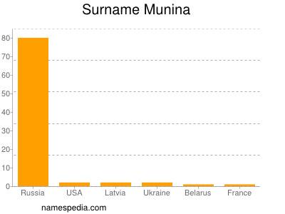 Surname Munina