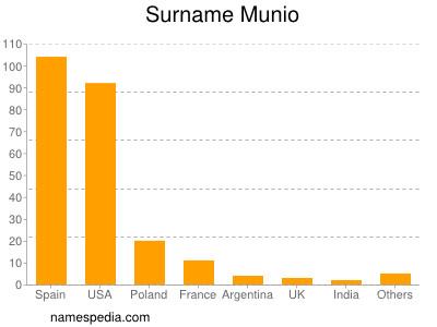 Surname Munio