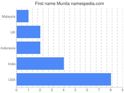 Given name Munita