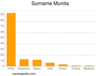 Surname Munita