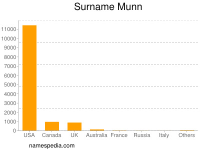Surname Munn