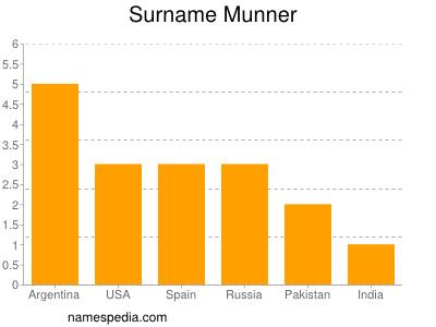 Surname Munner
