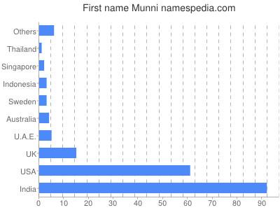 Given name Munni