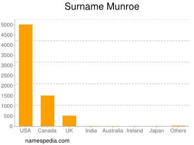 Surname Munroe