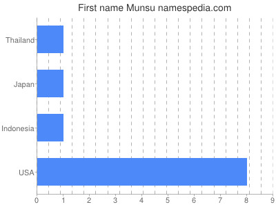 Given name Munsu