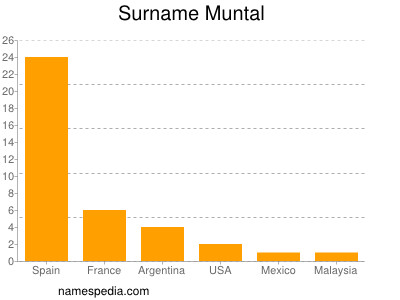 Surname Muntal