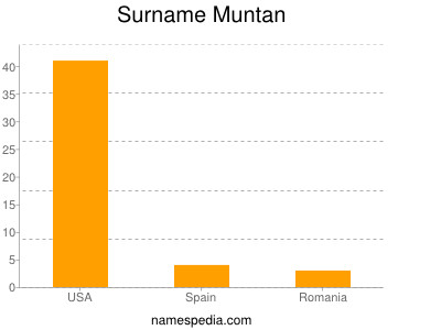 Surname Muntan