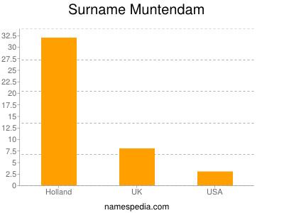 Surname Muntendam
