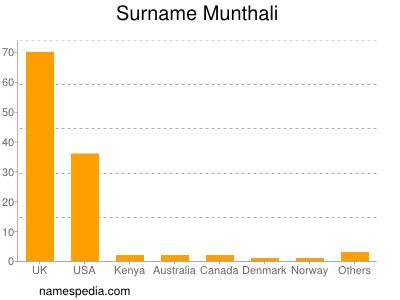 Surname Munthali