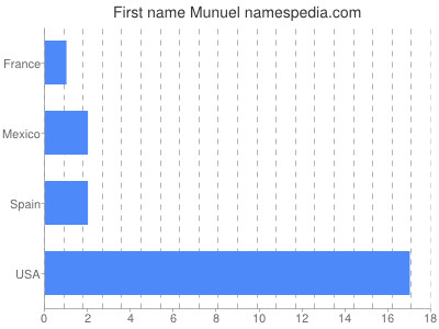 Given name Munuel