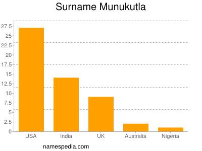 Surname Munukutla