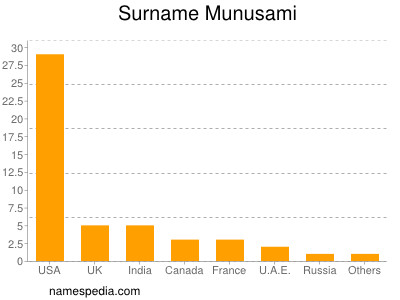 Surname Munusami