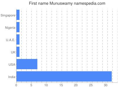 Given name Munuswamy