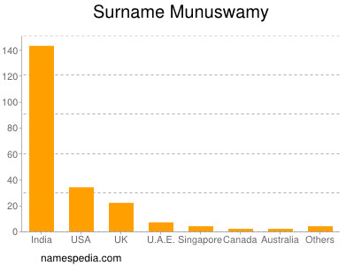 Surname Munuswamy