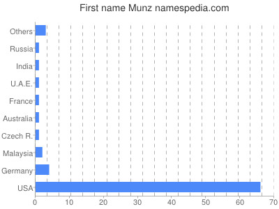 Given name Munz