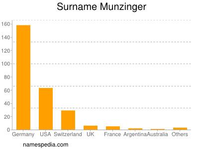 Surname Munzinger