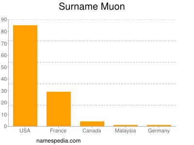 Surname Muon