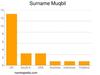 Surname Muqbil