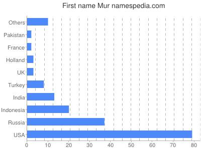 Given name Mur