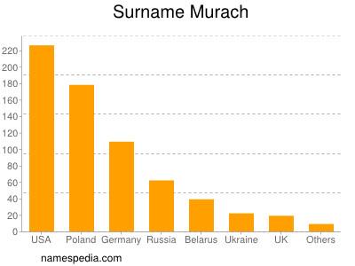 Surname Murach
