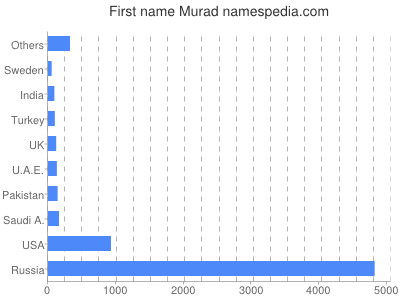 Given name Murad